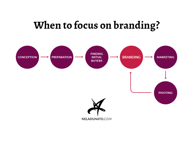 Branding in a business cycle