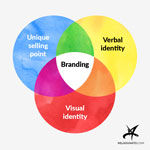 How to create a brand for your business on a budget