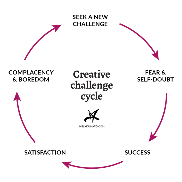 Creative challenge cycle: Challenge, Fear & self-doubt, Success, Satisfaction, Complacency & Boredom