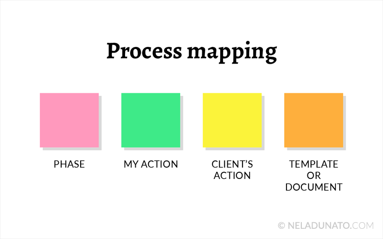 Client journey map post-its color coding