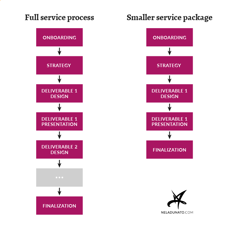 Client process design - Full service process vs. smaller service package