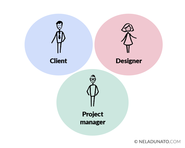 Design project roles: client, designer, and project manager