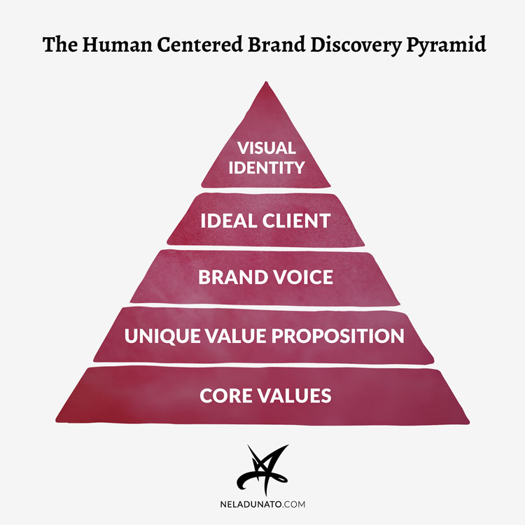 The Human Centered Brand Discovery Pyramid: Core Values, Unique Value Proposition, Brand Voice, Ideal Client, and Visual Brand Identity