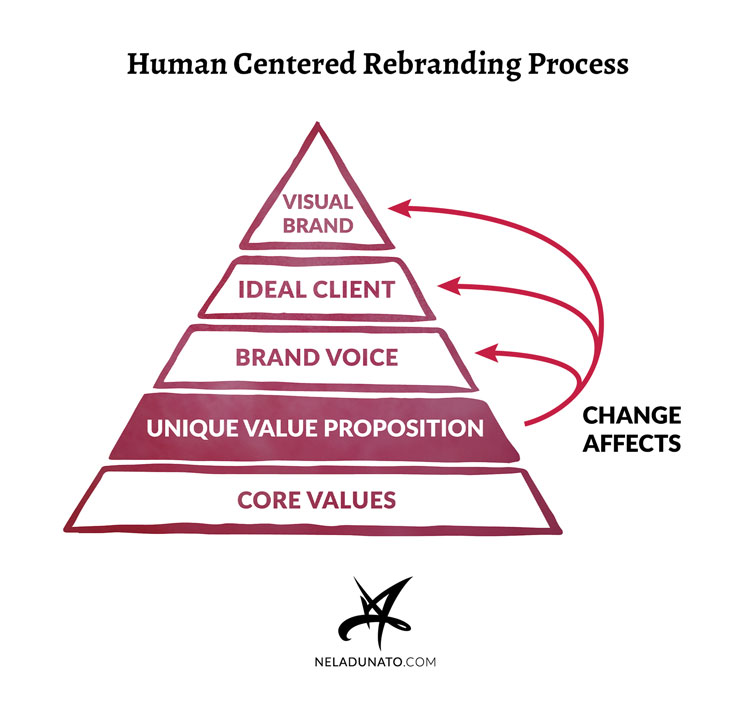 Human Centered Rebranding Process