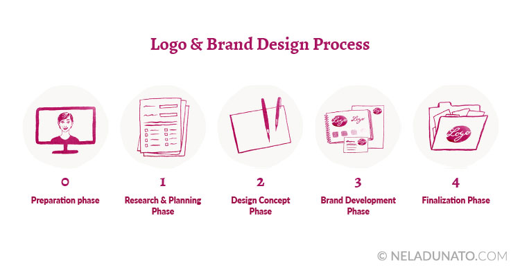 Logo and brand design process