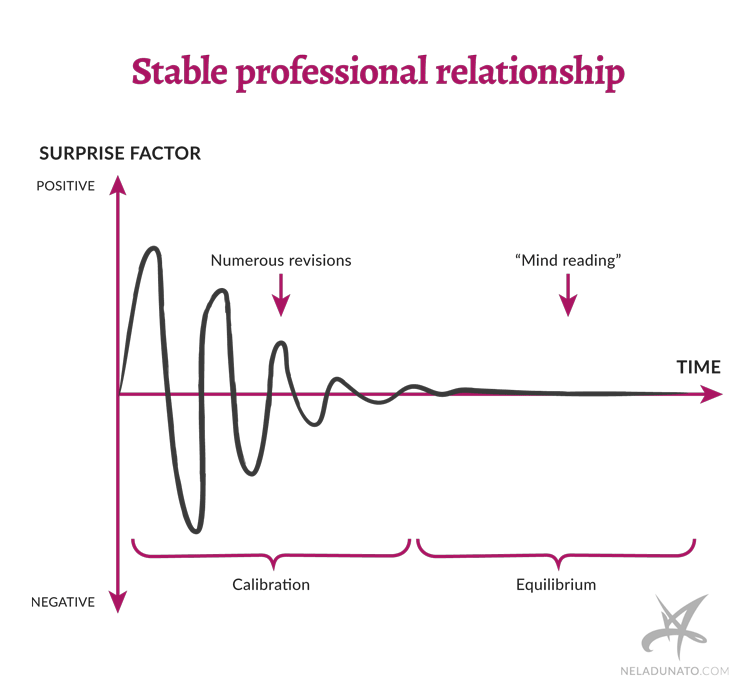 Stable professional relationship graph