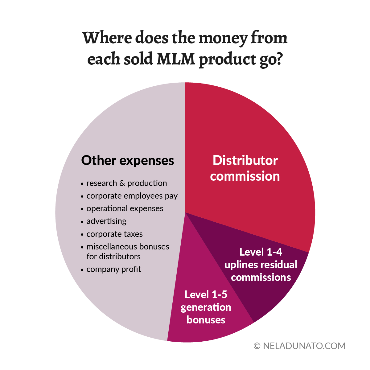 Pie chart: Where does the money from each sold MLM product go?