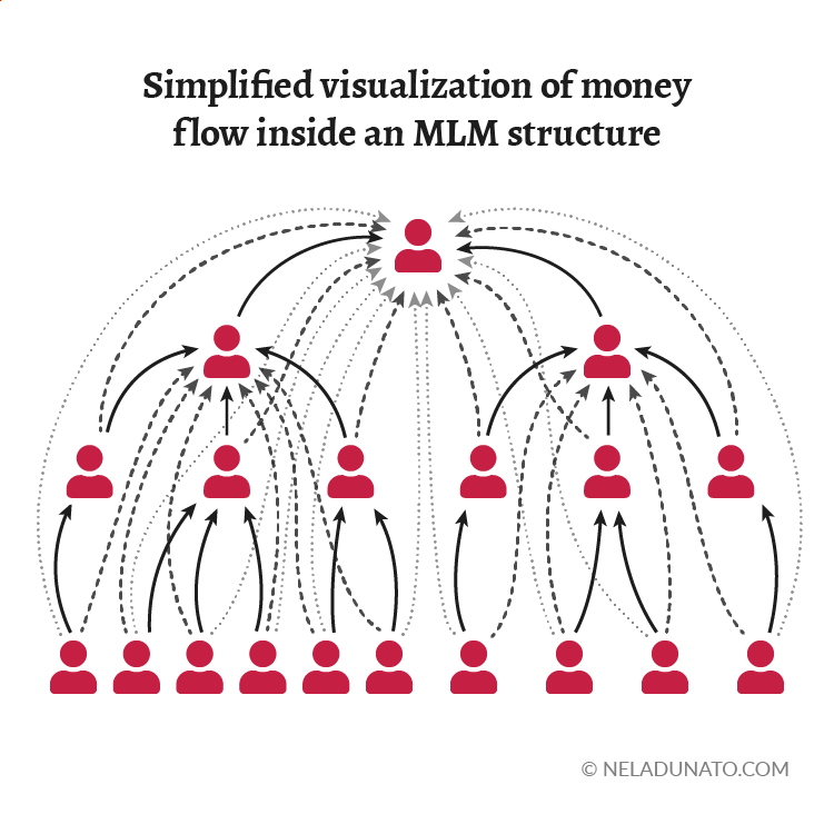 Simplified visualization of money flow within an MLM structure