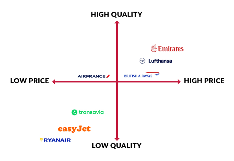 Positioning map example: European airlines
