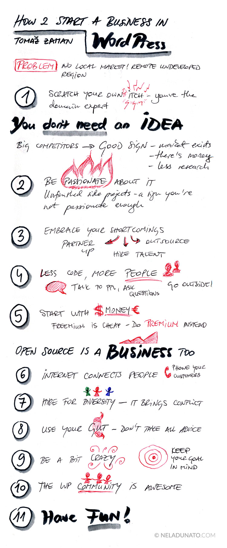 How to start a business in WordPress - conference talk sketchnotes