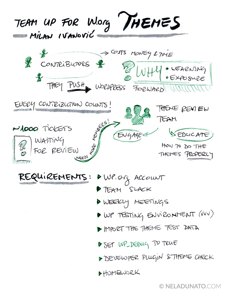 Team up for WordPress.org Themes - conference talk sketchnotes