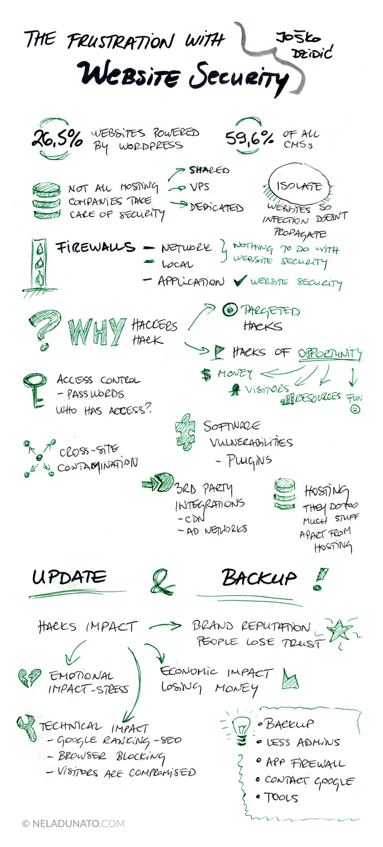 The frustration with website security - conference talk sketchnotes