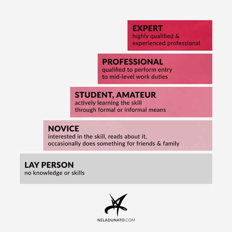 Skill levels: Lay person, novice, student, professional, expert